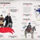 Hennie Haworth Russian Revolution News Item